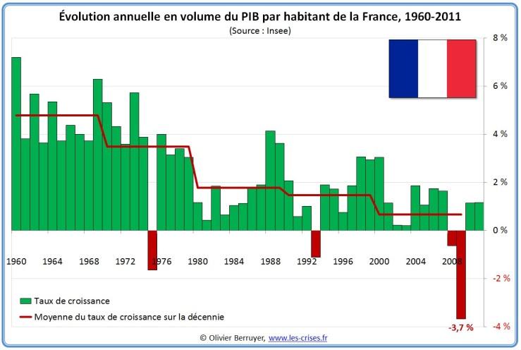 BIP France 1960 - 2011