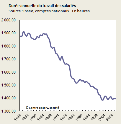INSEE - Annual work duration