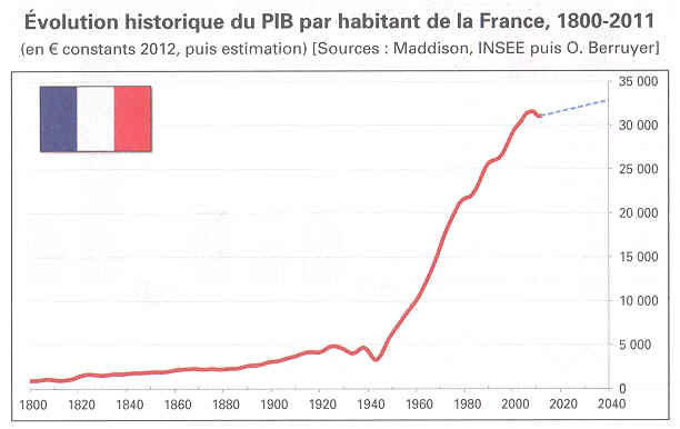 INSEE - BIP per inhabitant France 1800 - 2011