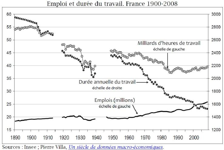 INSEE - Work duration France 1900 - 2008
