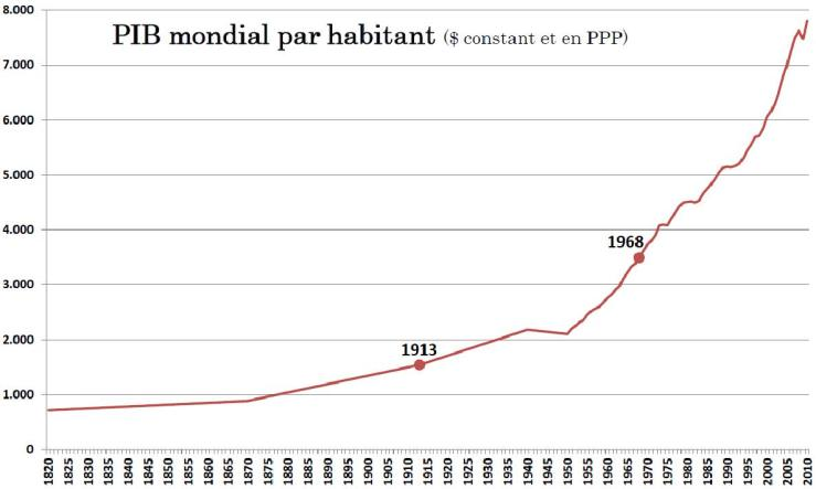 PIB mondial par habitant