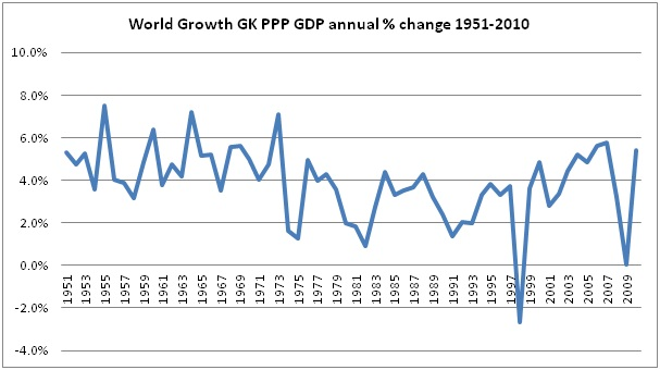 World growth GDP 1951-2010