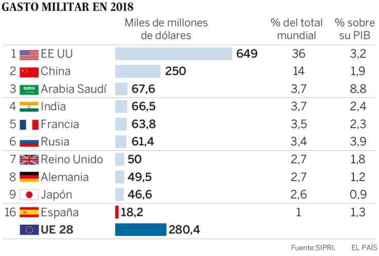 gasto-militar-2018