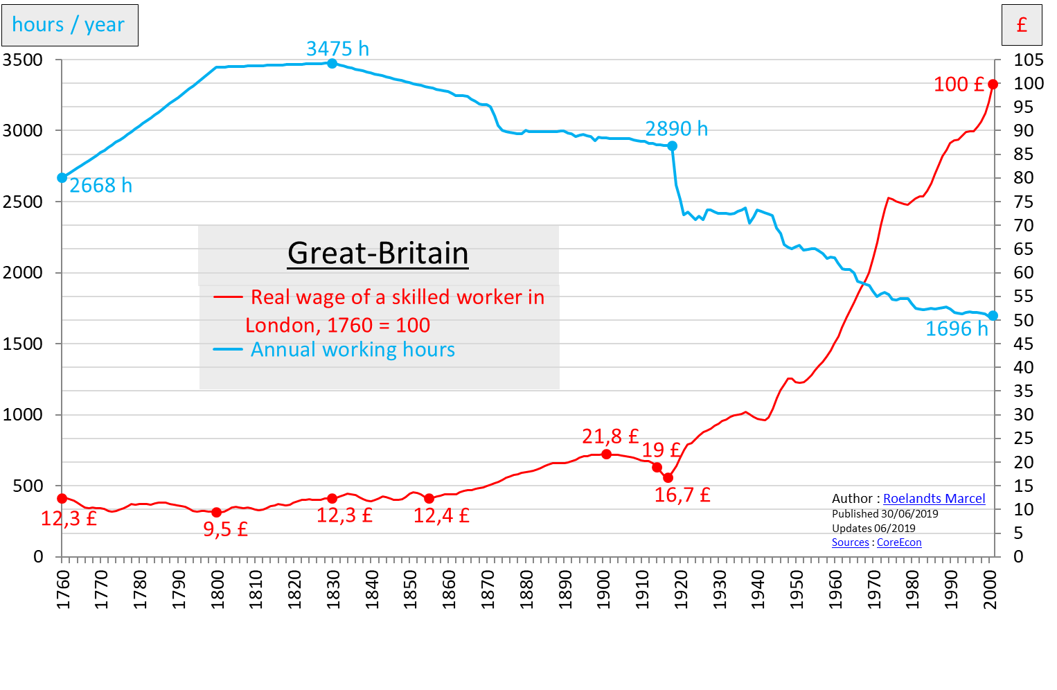 Graph 1.2 - GB real wage of a skilled worker in London 1760 - 2001