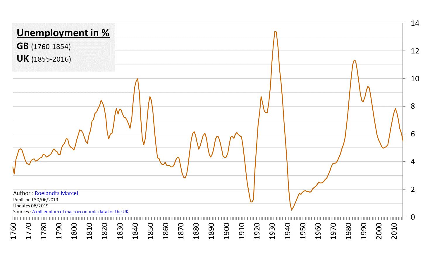 Graph 1.3 - Unemployment in % GB 1760 – 2016