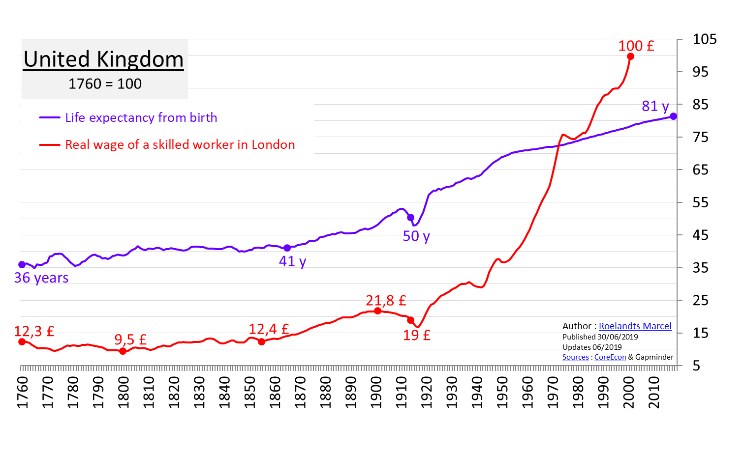 Graph 1.6 - UK Life expectancy since birth 1760 – 2018