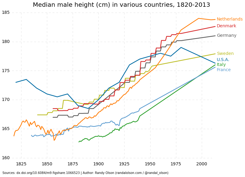 Graph 1.7 - Median body length (1820 – 2013)