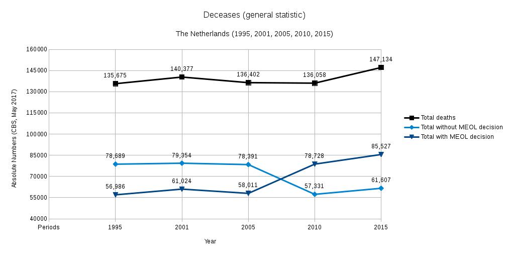 CBS May 2017 Deceases general statistics - Netherlands - (1995, 2001, 2005, 2010, 2015)