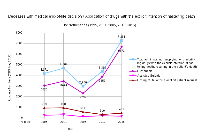 CBS May 2017 Deceases with MEOLD Appl of drugs Explictly hastening death - Netherlands - (1995, 2001, 2005, 2010, 2015)