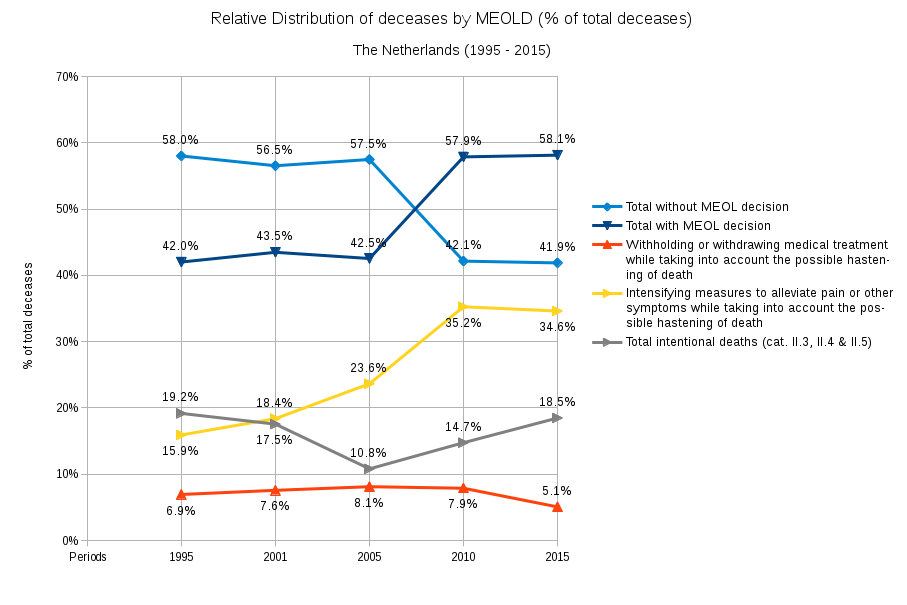 CBS May 2017 Relative distribution Deaths by MEOLD 3 cat (1995, 2001, 2005, 2010, 2015)