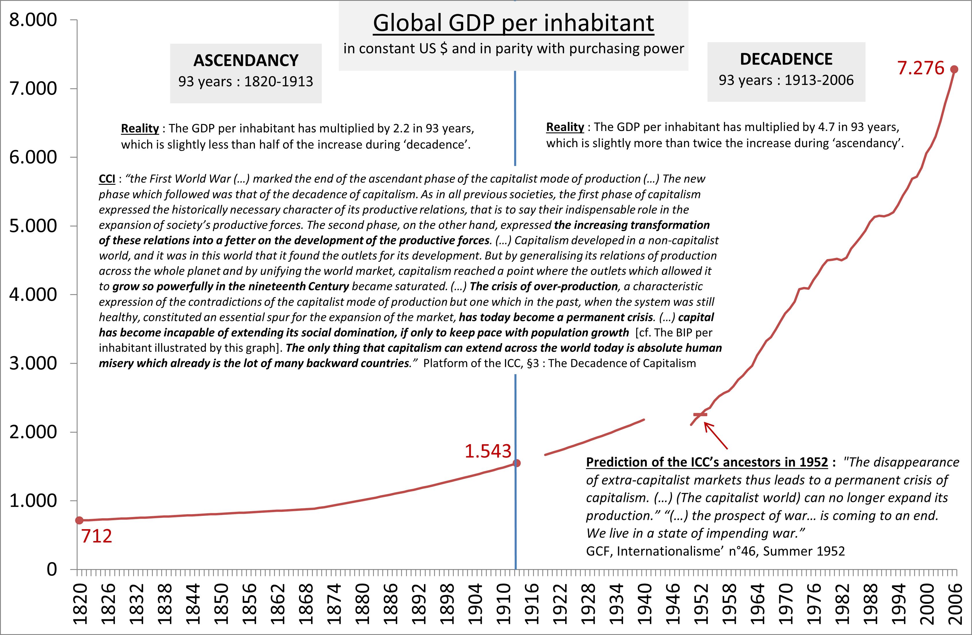 Graph 1.2 - Global GDP per inhabitant (1820-2006)