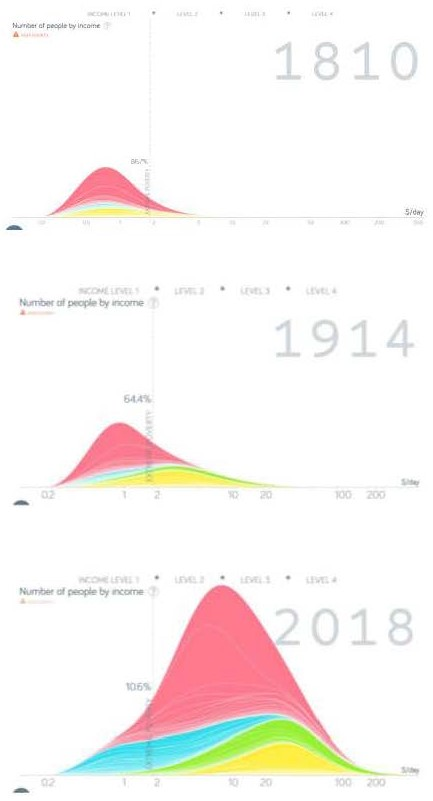 Graph 1.4 - Income Distribution of the World Population (1810, 1914, 2018)