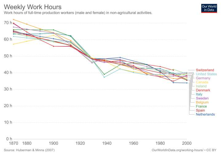 Graph 1.5 - Weekly Labor Time 1870-2000
