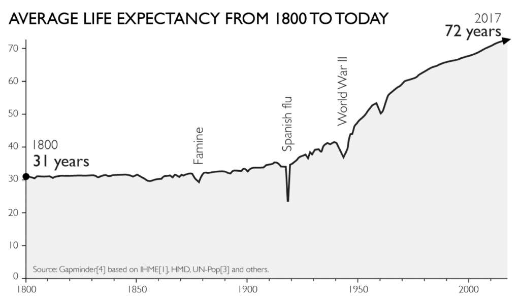 Graph 1.6 - Life Expectancy at Birth of the World Population since 1800