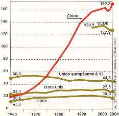 Graph 1.8 - Employment in Manufacture (1960-2004)