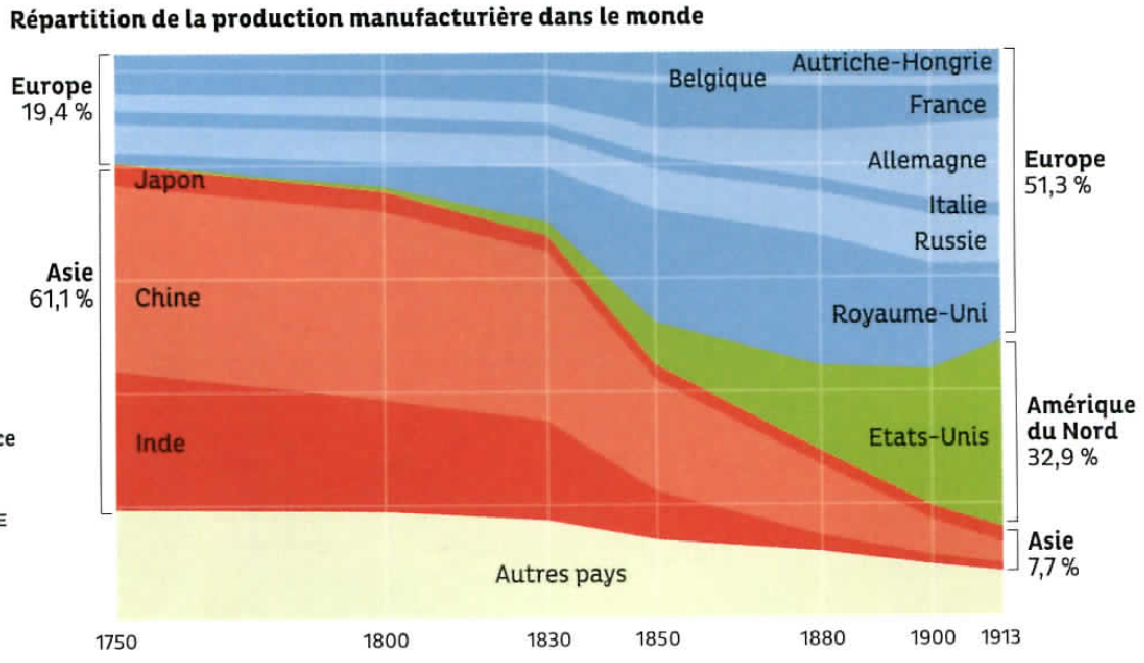 Graph 3.1 - Distribution of the Manufactured Production in the World (1750 - 1913)