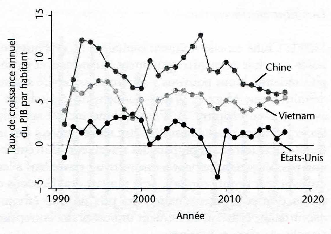 Graph 3.10a - Growth of the GDP per Inhabitant of China, Vietnam and the USA (1990 – 2016)