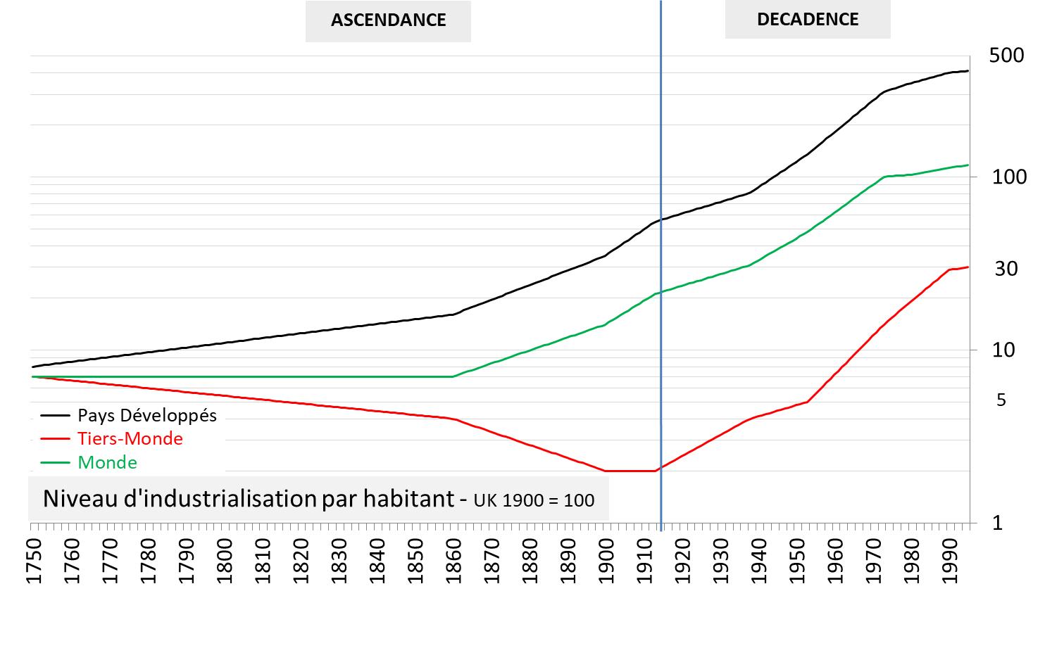 Graph 3.2 - Level of Industrialization per Inhabitant (1750 – 1995)