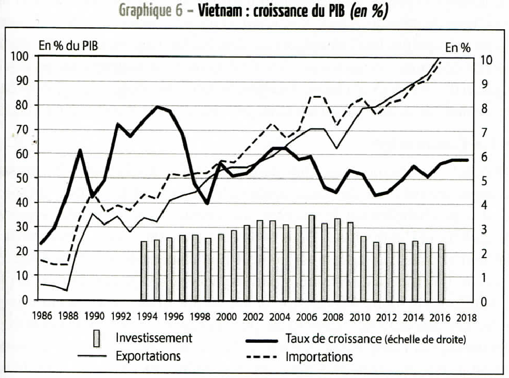 Graph 3.5 - Vietnam – Growth of the GDP (1986 - 2018)