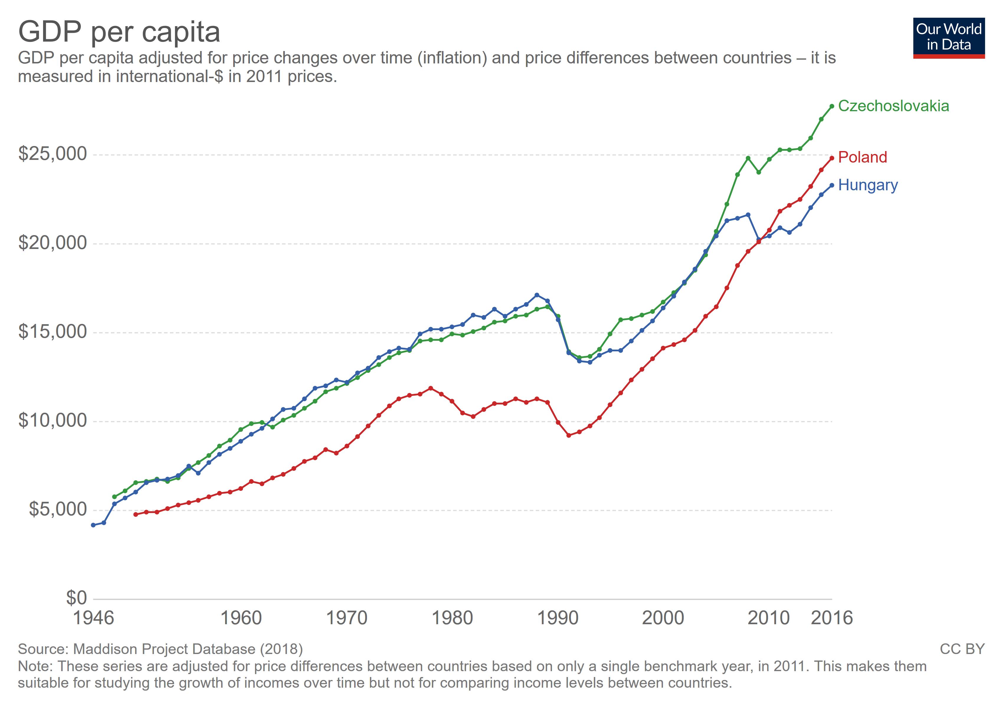 Graph 3.9 - GDP per inhabitant of three East European countries (1946 - 2016)